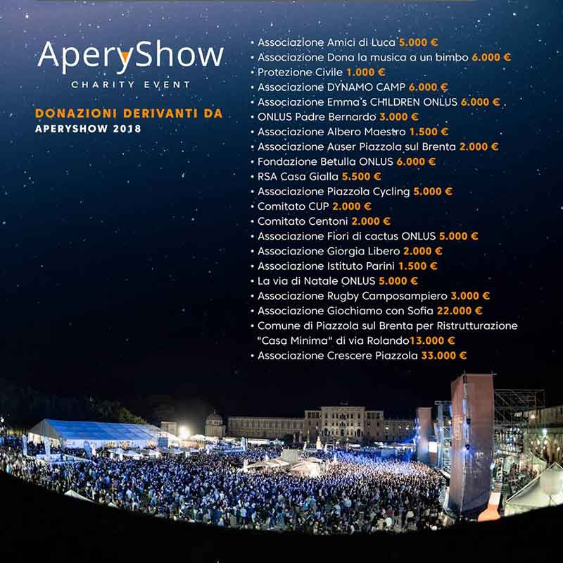 Aperyshow 2018 - Resoconto beneficenza